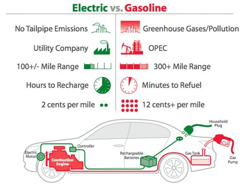 Pros & Cons Of Electric Cars...not Sure I Agree With Some