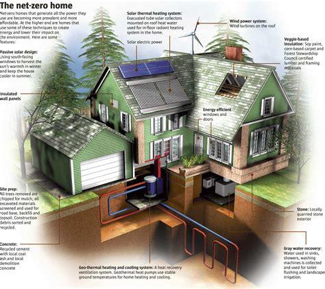 green homes designs green homes fundmyremodel