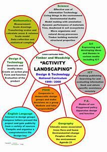 Arbornauts Com   Activity Landscaping For Schools