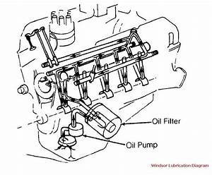 Oil Pump Not Priming Entire Engine