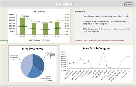 Gantt Chart Excel Templates Creating Dashboards In Excel Dashboard Creation Using Sales Data Analysistabs Innovating