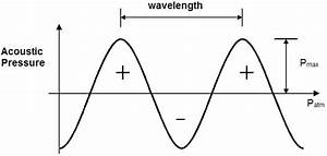 Representation Of A Sound Wave   A  Compressions And