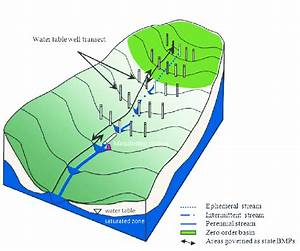Schematic Of A Study Watershed With Approximate Location Of Stream