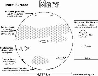 Coloring Mars Planet Simple Enchantedlearning Activity Printable