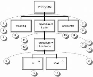 Program Structure With All Instructions Allocated