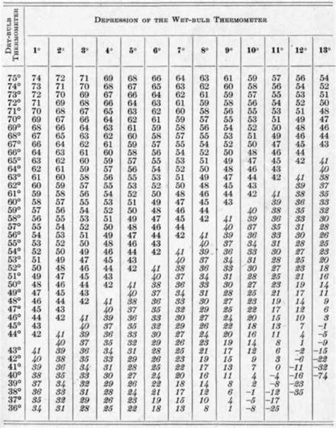 dew point chart fahrenheit www pixshark images