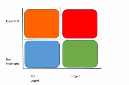 Priorities Prioritize Clipart Priority Graph Prioritized Grid