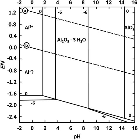 Diagram For Aluminum by Organic Corrosion Inhibitors For Aluminium And Its Alloys
