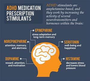Ritalin Versus Adderall Versus Concerta  Which Adhd Drugs