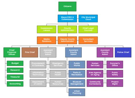 city government org chart org chart examples pinterest