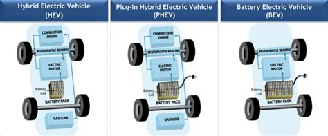 Approved Hybrid Car Servicing In Derby