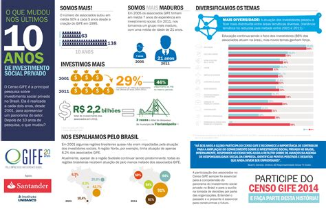 Senac So Paulo presentations channel