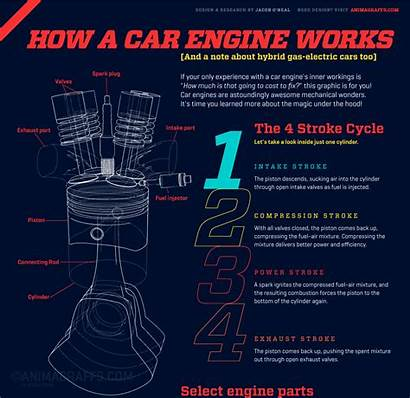 Engine Works Motor Working Stroker Infographic Gifs