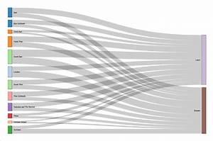 Microsoft Sankey Diagram