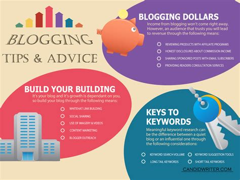 Blogging Tips And Infographic Love ? I Wonder What Dr. Phil Would Say About That Simbol Flowchart Dalam Algoritma Free Process Flow Chart Template Xls Di Visio Diagram L� G� Psd Ppt Penjelasan Writing