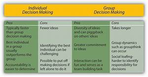 Decision Making in Groups | Principles of Management