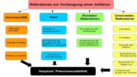 folgen der inflation ma 223 nahmen gegen eine inflation