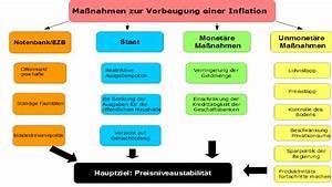 Folgen Der Inflation : ma nahmen gegen eine inflation ~ A.2002-acura-tl-radio.info Haus und Dekorationen