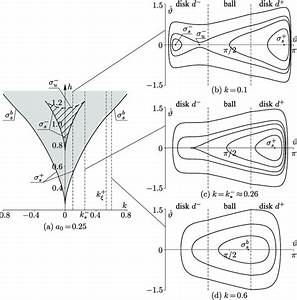 Bifurcation Diagram  A  And Phase Portraits Of The System