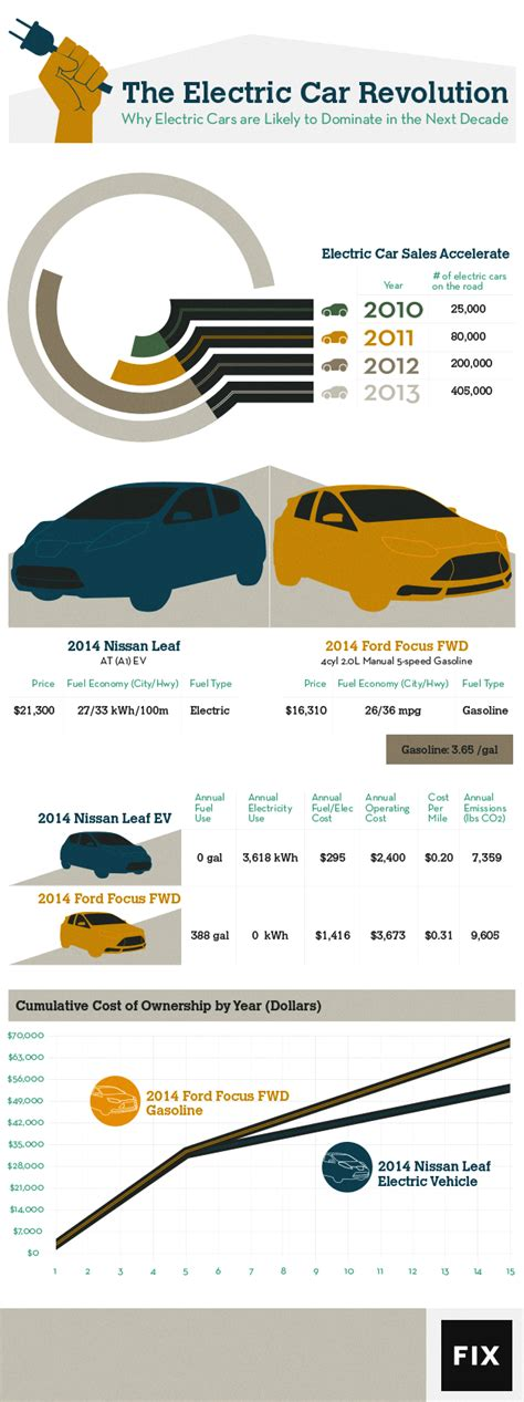 Cost To Charge Nissan Leaf