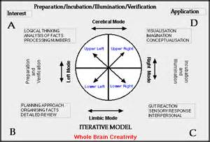 Creative Process Stages Model