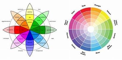 Emotion Wheel Physics Quantum Human Mind Reimagining