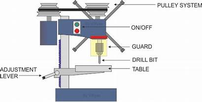 Bench Machine Sketch Drilling Risk Outline Drill
