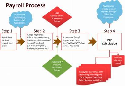 Payroll Flowchart Processing Management System Software Accounting