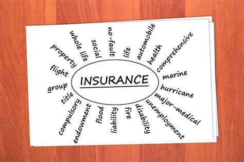 Kinds Of Insurance In Business Studies Types Of Insurance