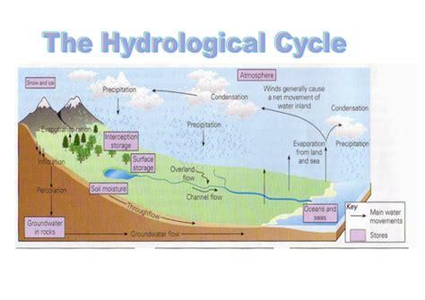 aqa rivers lesson  drainage basin hydrological cycle