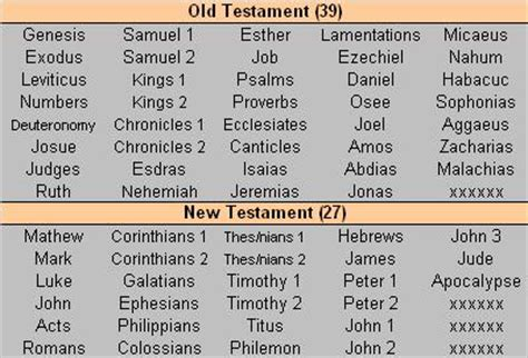 Old And New Testament Books