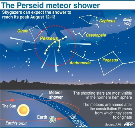 Meteor Shower August 13 - it s showtime for perseid meteors
