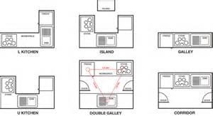 Small L Shaped Kitchen Layouts