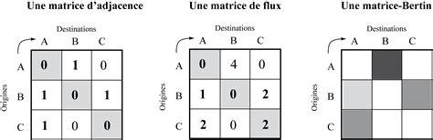comment trouver rang d une matrice