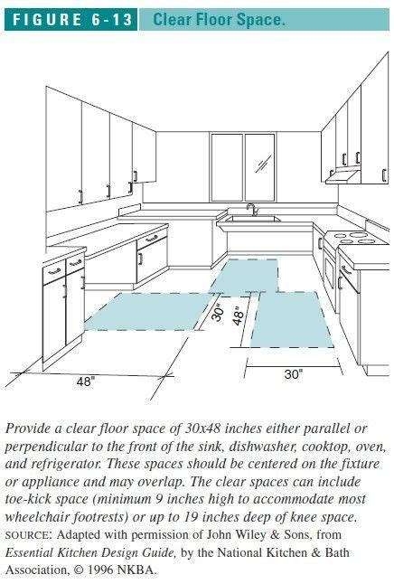 Kitchen Fixtures Standard Dimensions by Clear Floor Space Required In Kitchens Great Link To