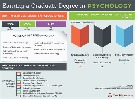 top psychology masters campus degrees graduate programs