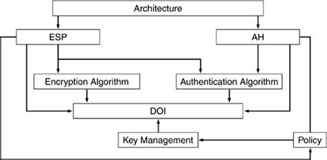 Chapter 4 Ipsec Architecture  Ipsec (2nd Edition