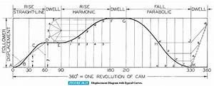 Solved   U0026quot Cylindrical Cam Component Generator U0026quot  Tutorial