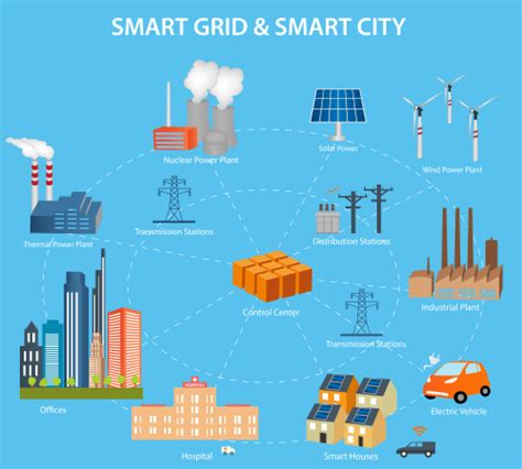Comment Smart Cities; The Future Of Sustainable Living