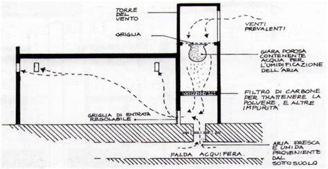 camini di ventilazione involucro filtro
