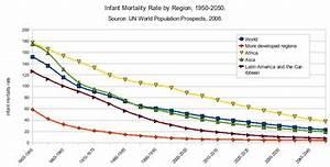 Infant mortality - Wikipedia
