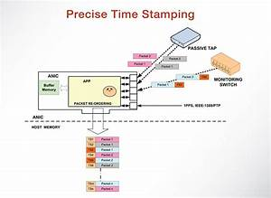Precise Time Stamping Diagram