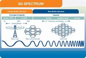 5g Spectrum Should Be Sold At Fair Price  Nunzio Mirtillo