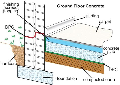 ground floor means floors and flooring sans10400 building regulations south
