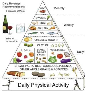 Mediterraneanstyle Diet Causes, Symptoms, Treatment