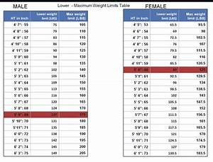 """""""Ideal Weight"""": """"Maximum Weight Limit"""" Chart From """"The ..."""