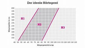 Matratze Zu Hart Was Tun : matratzen h rtegrad finden sie ihre ideale matratze m max ~ Orissabook.com Haus und Dekorationen
