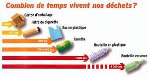Combien De Temps Garde T On Les Papiers : le blog de kleen 39 up kleen 39 up ~ Gottalentnigeria.com Avis de Voitures