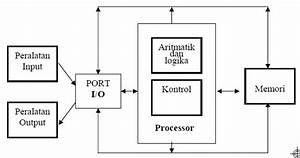 Sistem Komputer  Hardware