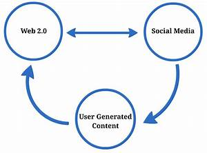 Social Media: Interdependencies and definitions ...